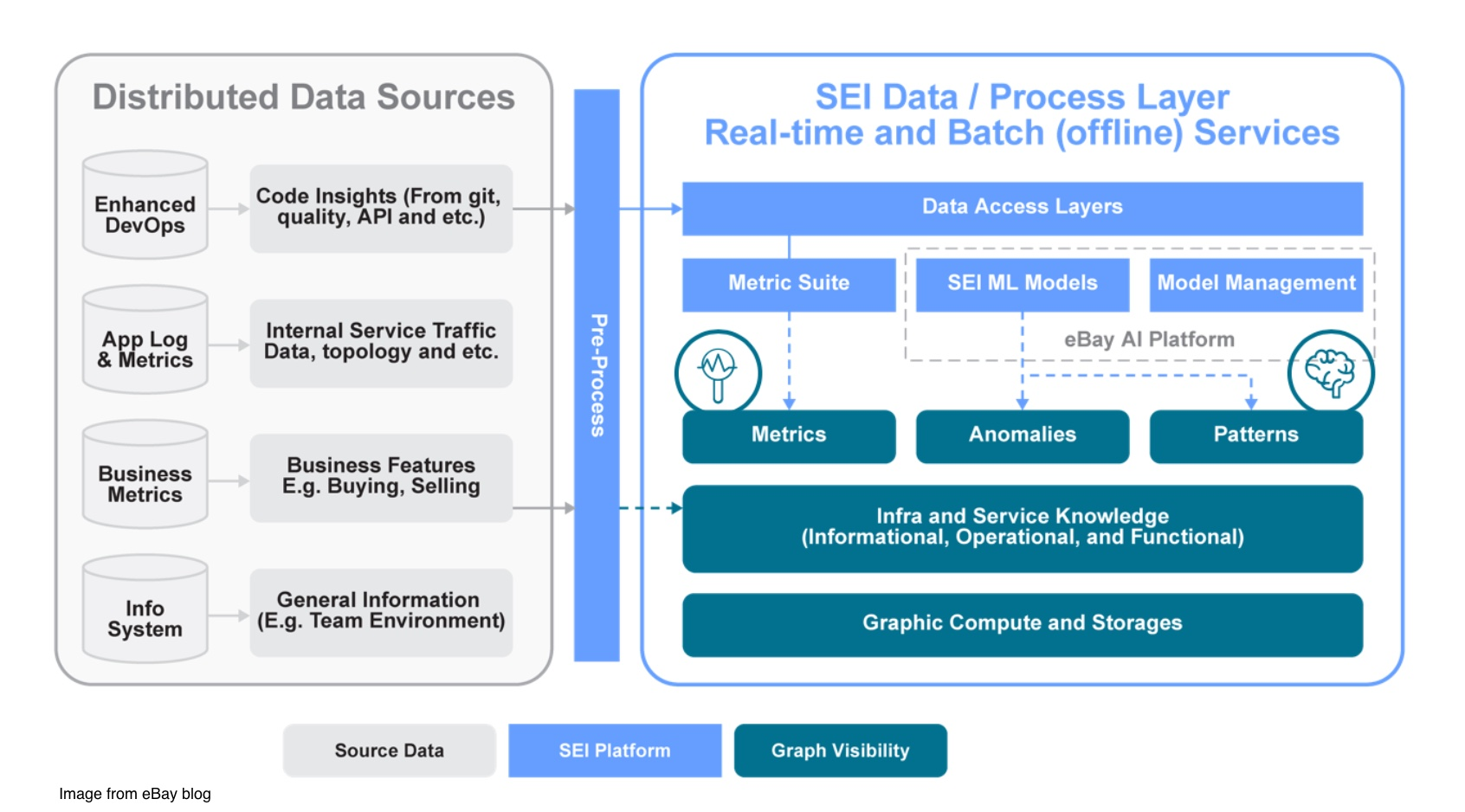 Managing Ebay Vast Service Architecture Using Knowledge Graphs