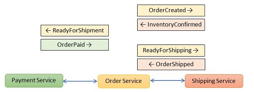 Microservice with entangled choreography