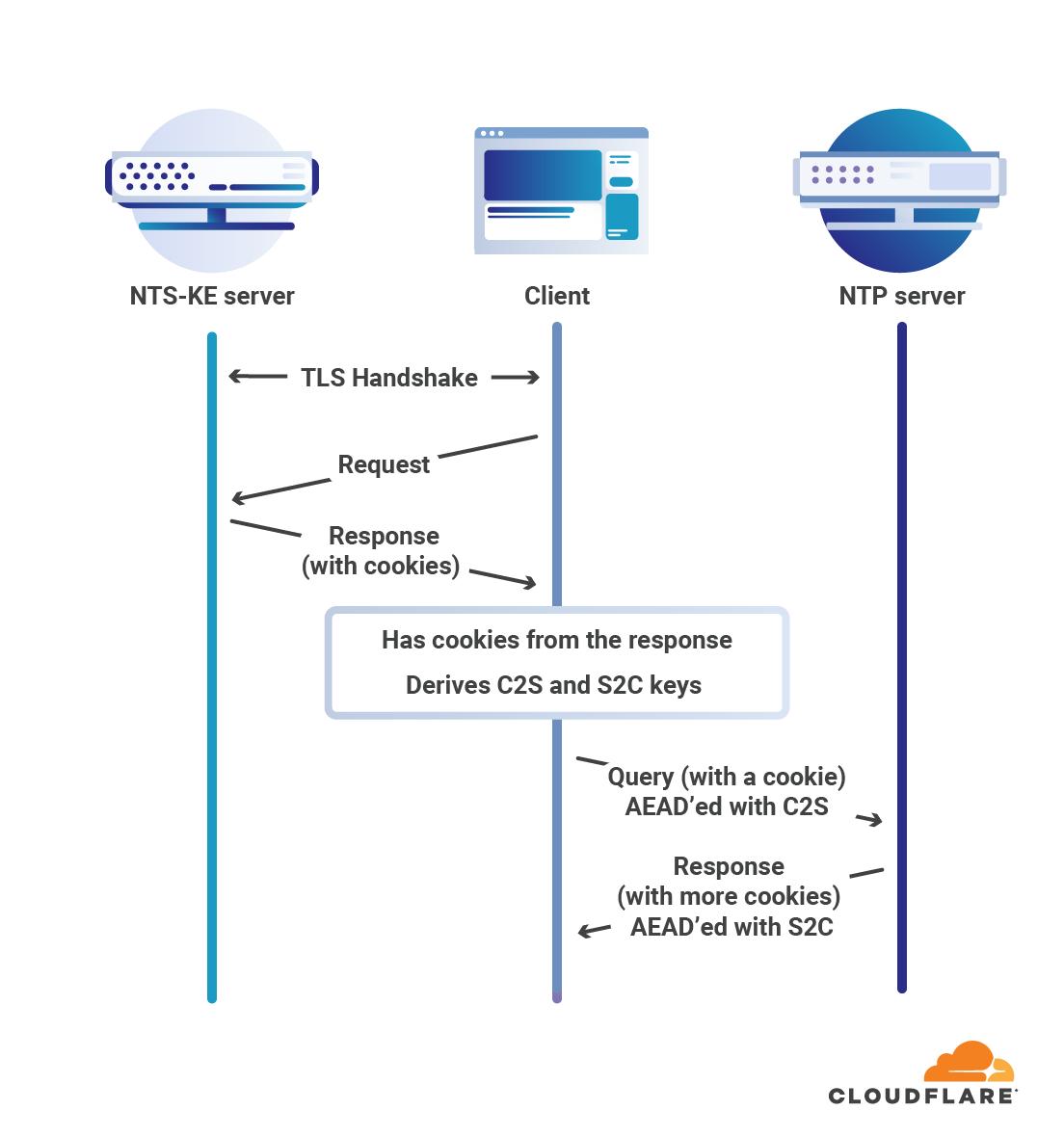 NTSプロセスの第1ステージ