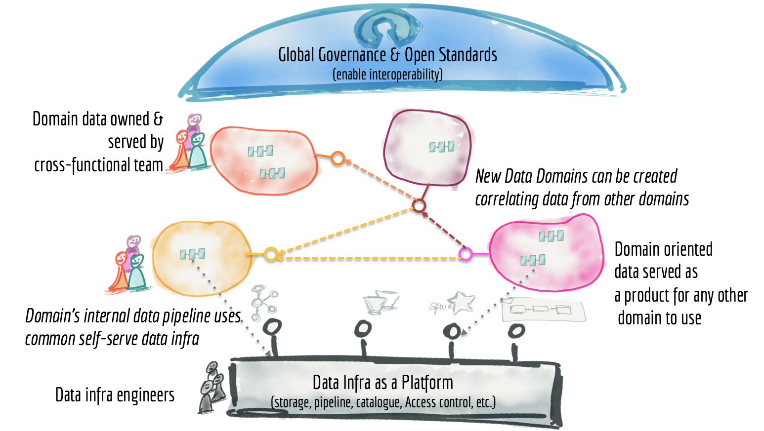 Overview of the Data Mesh
