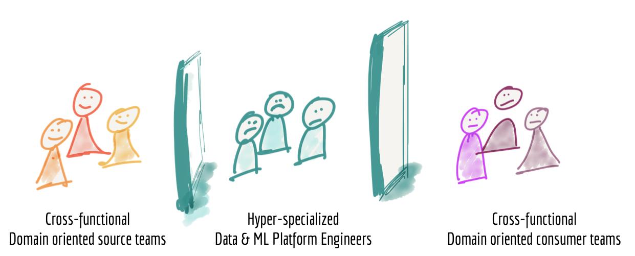 データメッシュ導入のモチベーションは、このようなデータチームのサイロ化を回避にあるのだ。