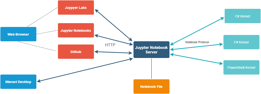 Notebook Server and message flows