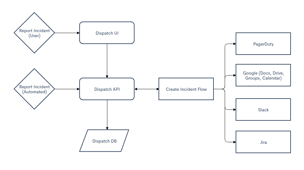 Flowchart showing how Dispatch is used at Netflix in their incident management workflow