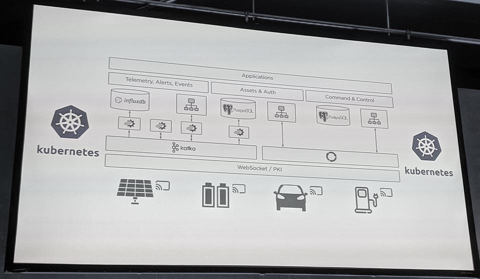 Tesla VPP アーキテクチャ