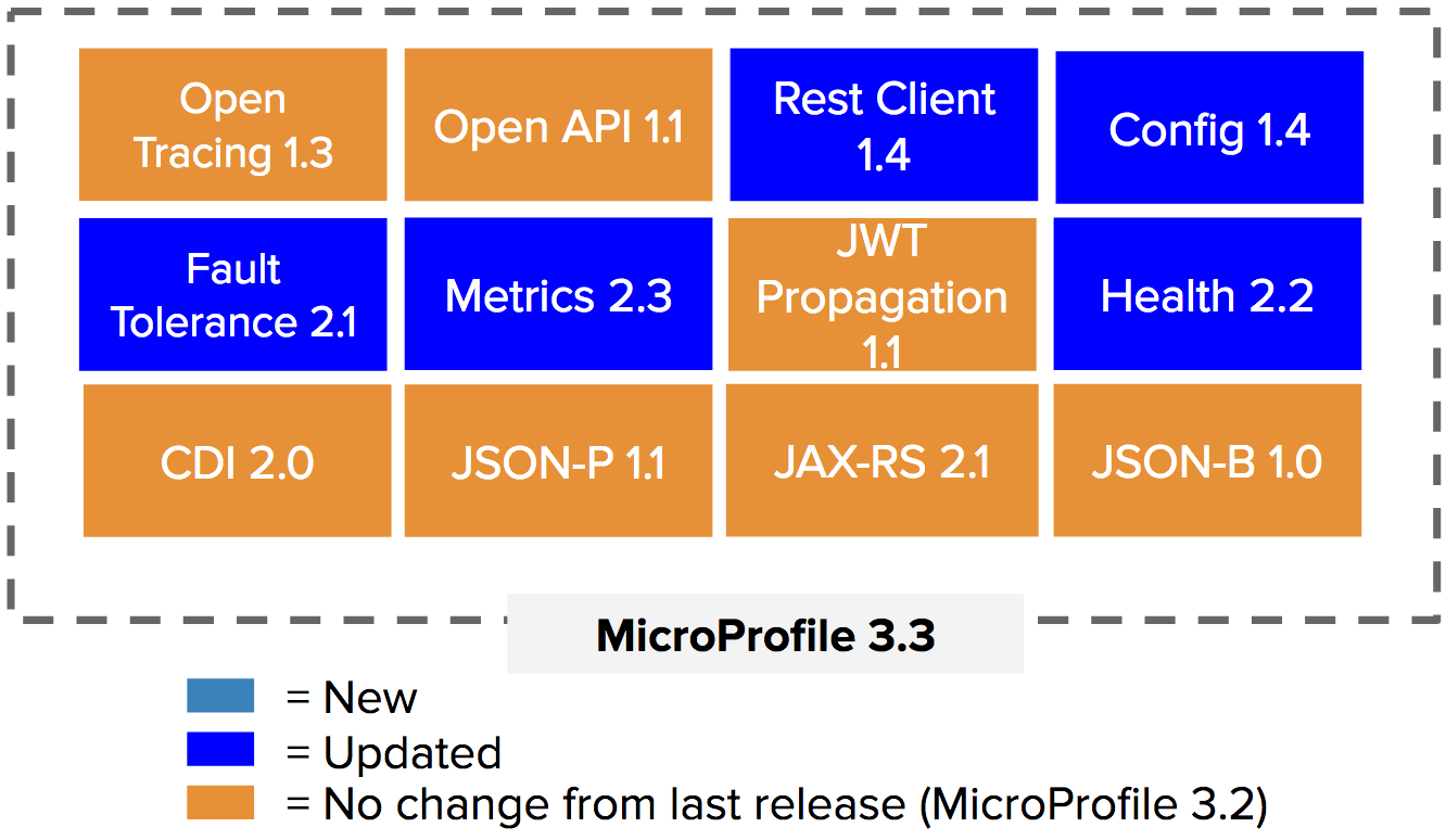 What's New in MicroProfile 3.3