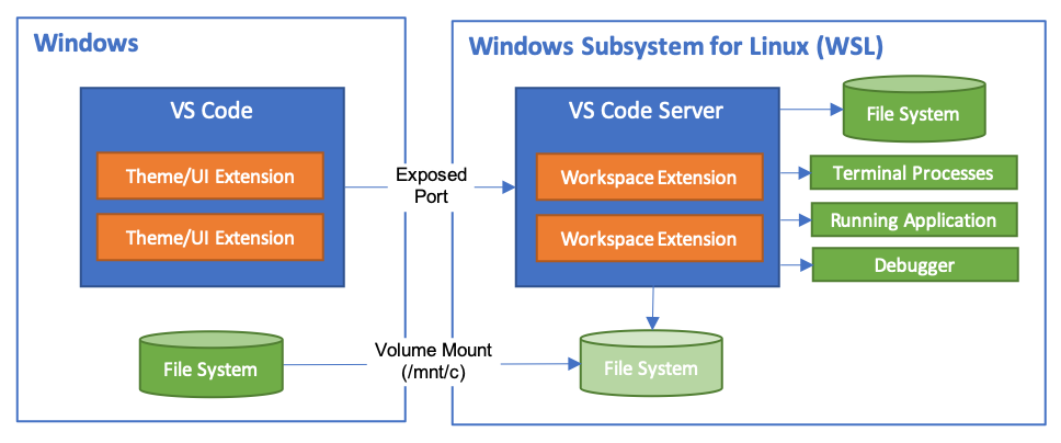 VS Code Remote extension architecture