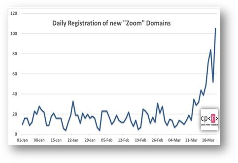 Check Point Research demonstrate a sharp rise in registration of domains containing zoom