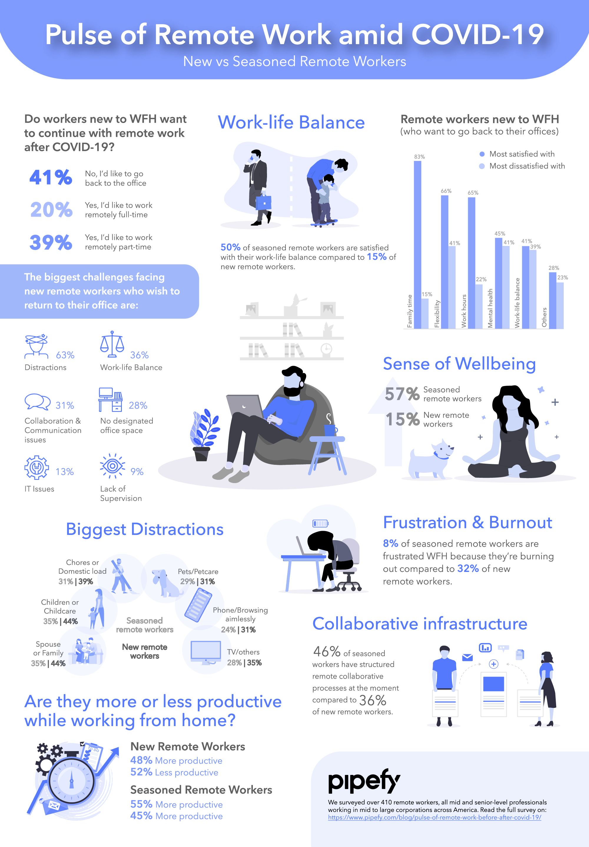 Pipefy Pulse of Remote Work amid COVID-19 infographic