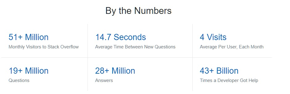 Numbers of Visitors to Stack Overflow 51+ Million, 14.7 Seconds Average Time Between New Questions, 4 Visits Average Per User, Each Month, 19+ Million Questions, 28+ Million Answers, 43+ Billion Times a Developer Got Help