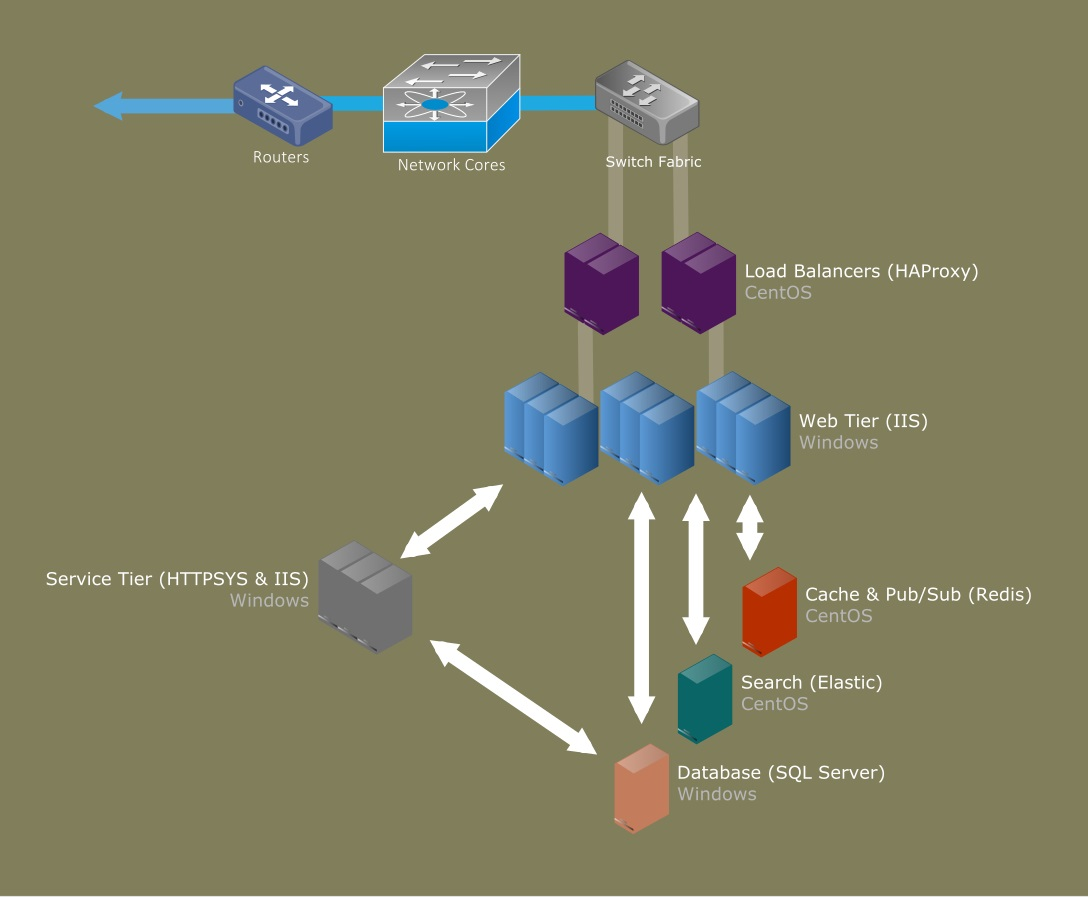 StackOverflowのアーキテクチャ概要