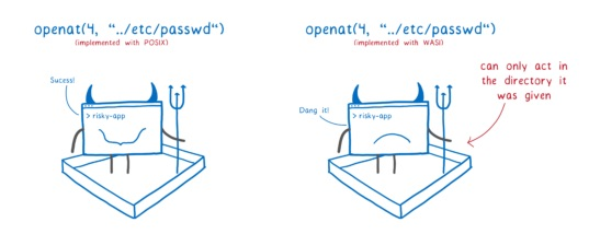 Krustlet: A kubelet Written in Rust to Run WebAssembly Workloads in Kubernetes - RapidAPI