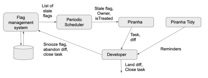 Piranha workflow to automatically generate a list of stale flags for review