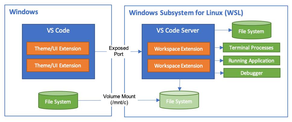VS Code Remoteエクステンションのアーキテクチャ