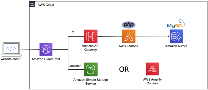 The AWS Serverless LAMP Stack: The Future of PHP or Vendor Lock-in?