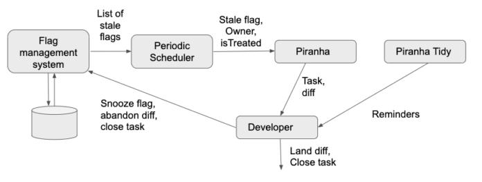 不要なレビュー用フラグのリストを自動生成するPiranhaワークフロー