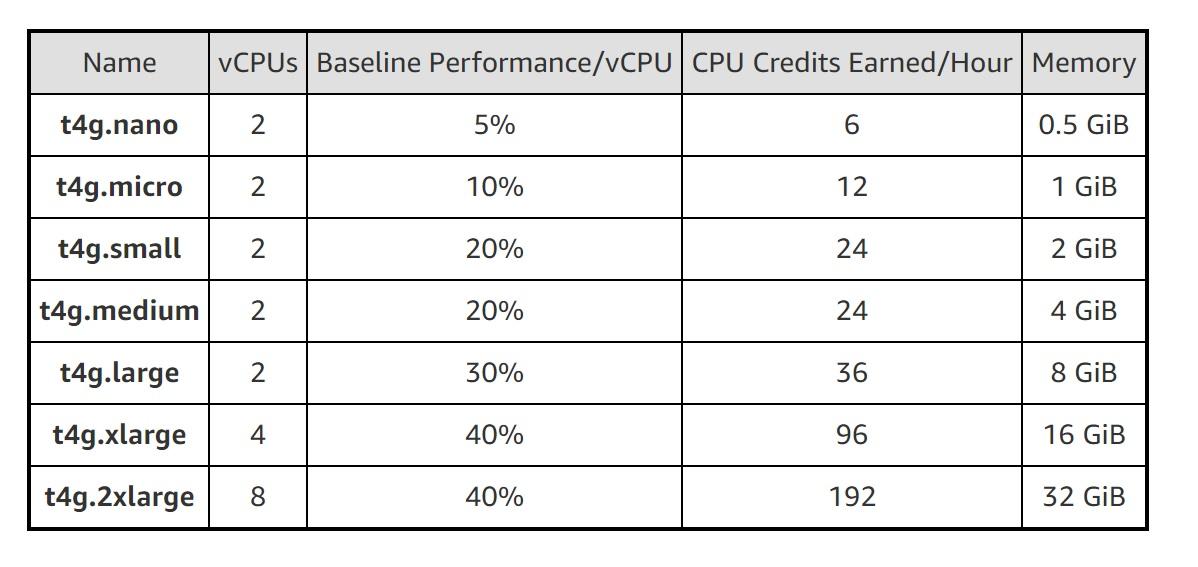 AWSがAWS Graviton2を利用した低コストのバースト可能なT4g ...