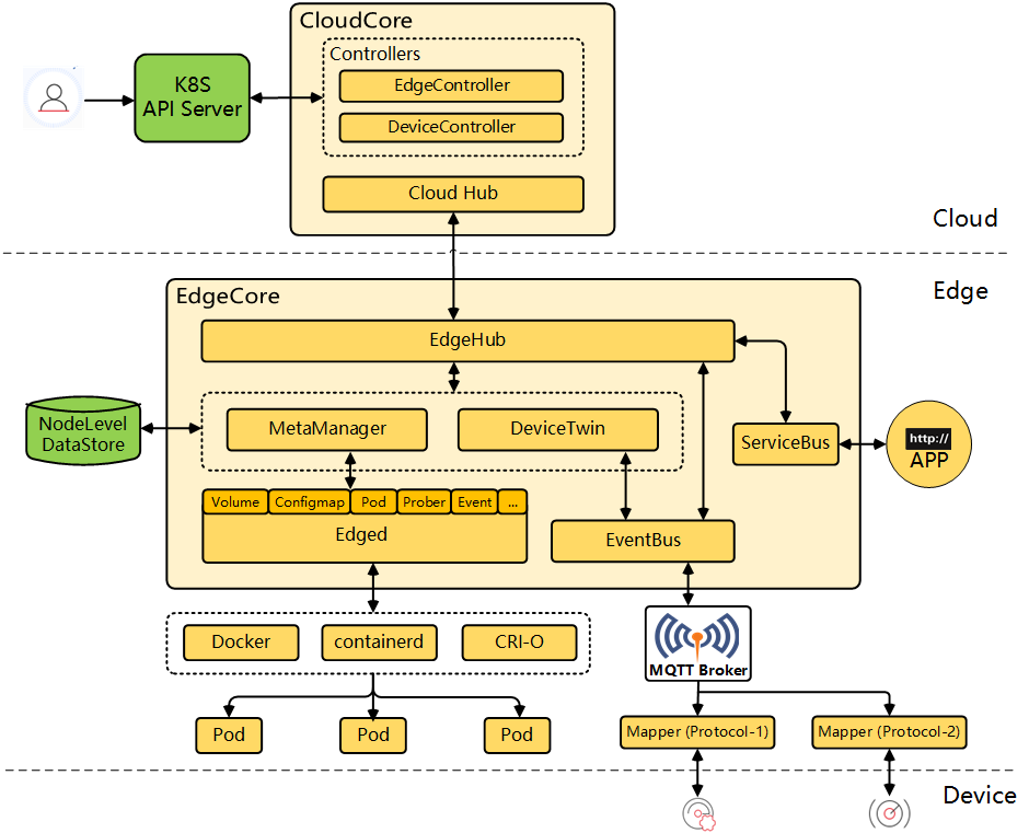CNCF Approves Kubernetes Edge Computing Platform KubeEdge as Incubating Project