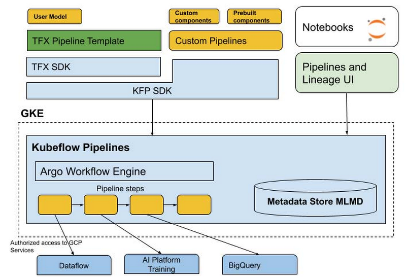Google Cloud AI Platform Pipelines Architecture