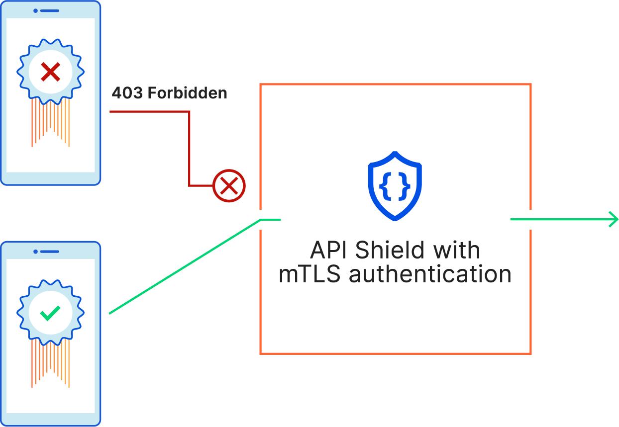 Cloudflare Introduces API Shield