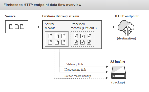 Amazon Kinesis Data Firehose HTTP endpoint data flow