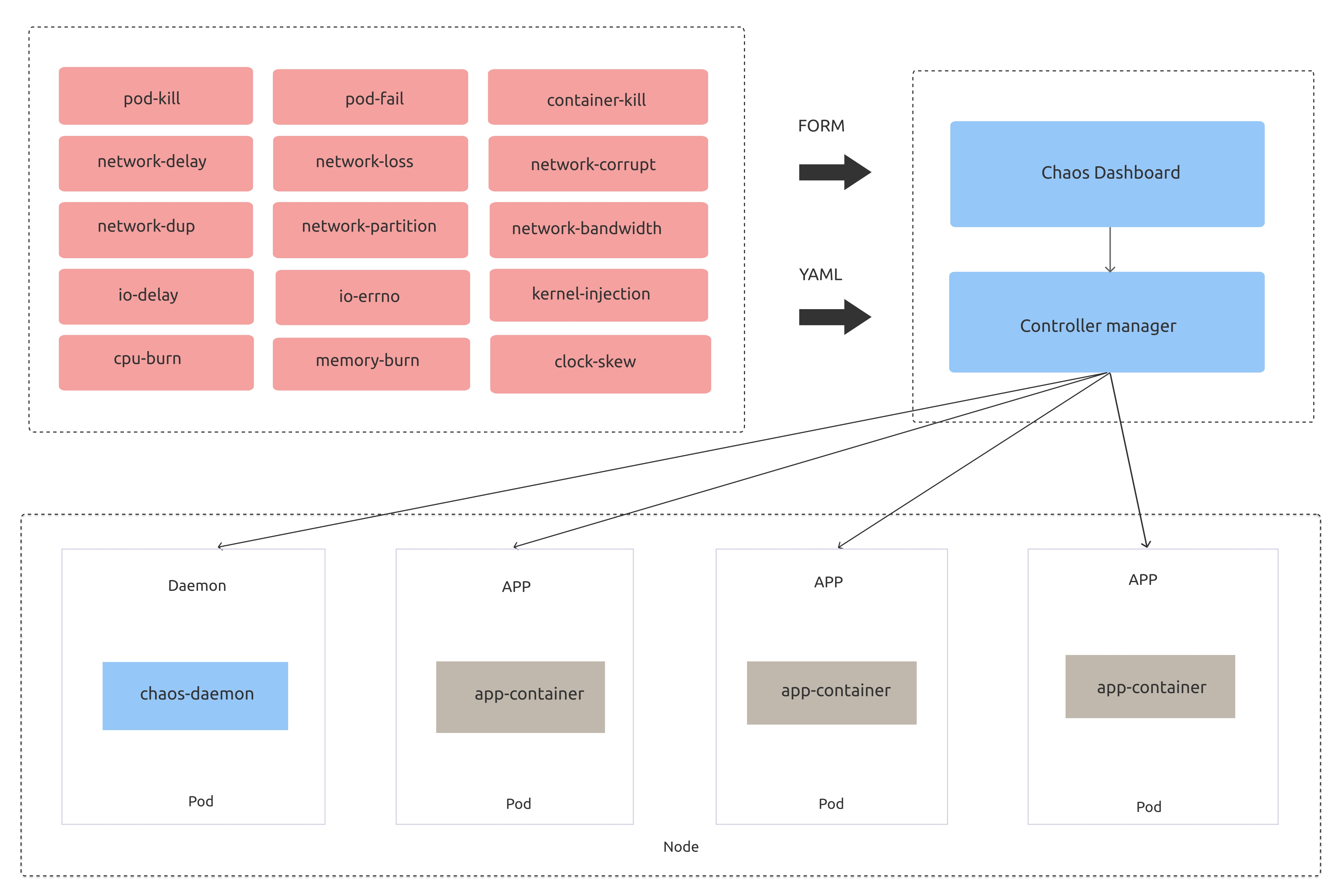 Chaos Engineering On Kubernetes Chaos Mesh Generally Available With V1 0