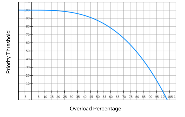 graph of overload percentage vs. priority threshold