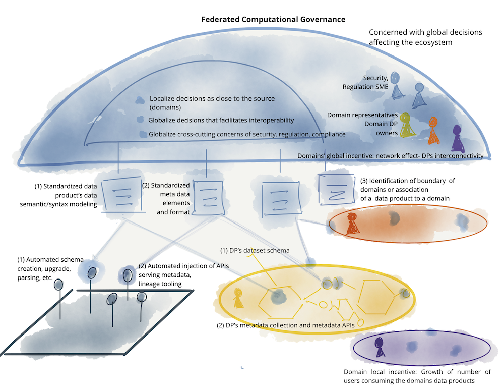 Example of elements of a federated computational governance: teams, incentives, automated implementation, and globally standardized aspects of data mesh