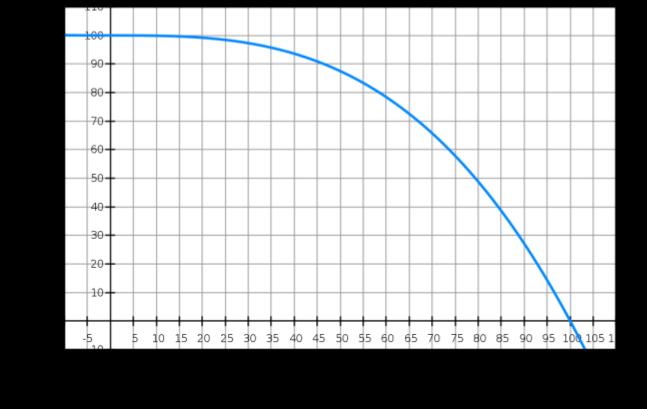 オーバーロード比率と優先度しきい値のグラフ