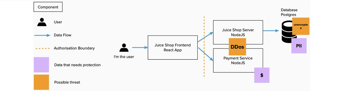 Remote Threat Modelling Diagram