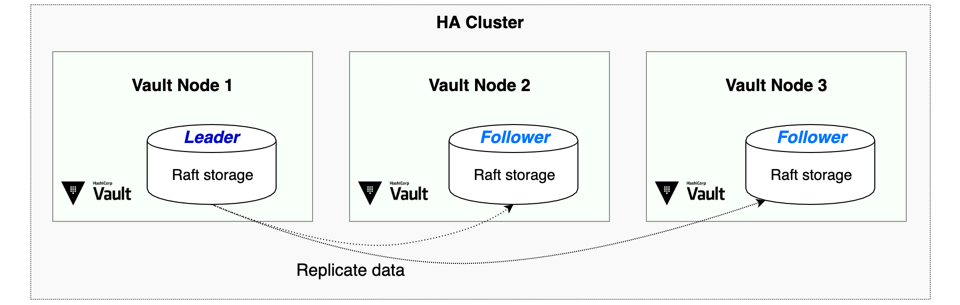 Vault architecture leveraging integrated storage
