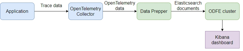 Flow diagram illustrating data flow from application into Kibana