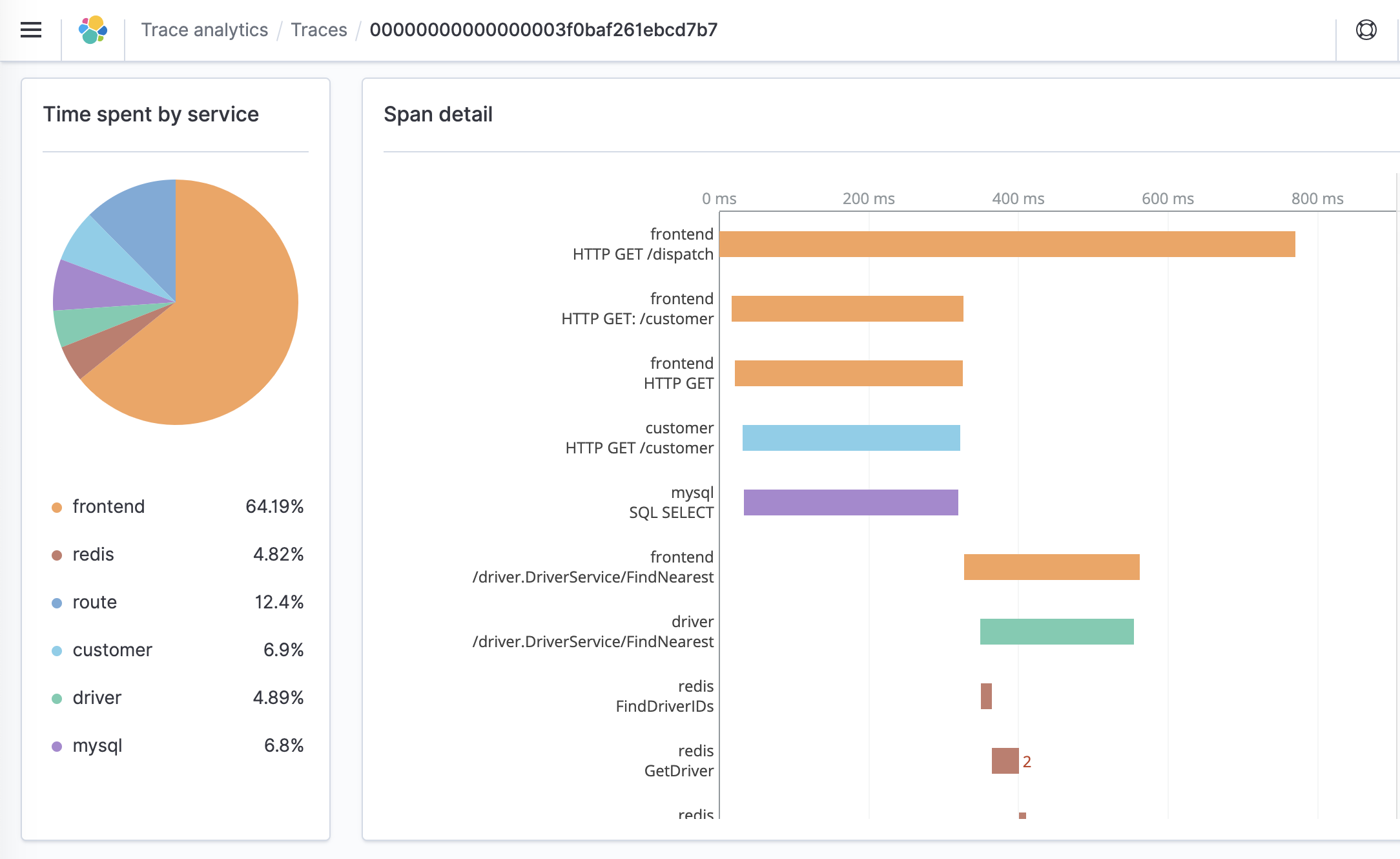 Trace Analytics Kibana interface within the Amazon Elasticsearch Service