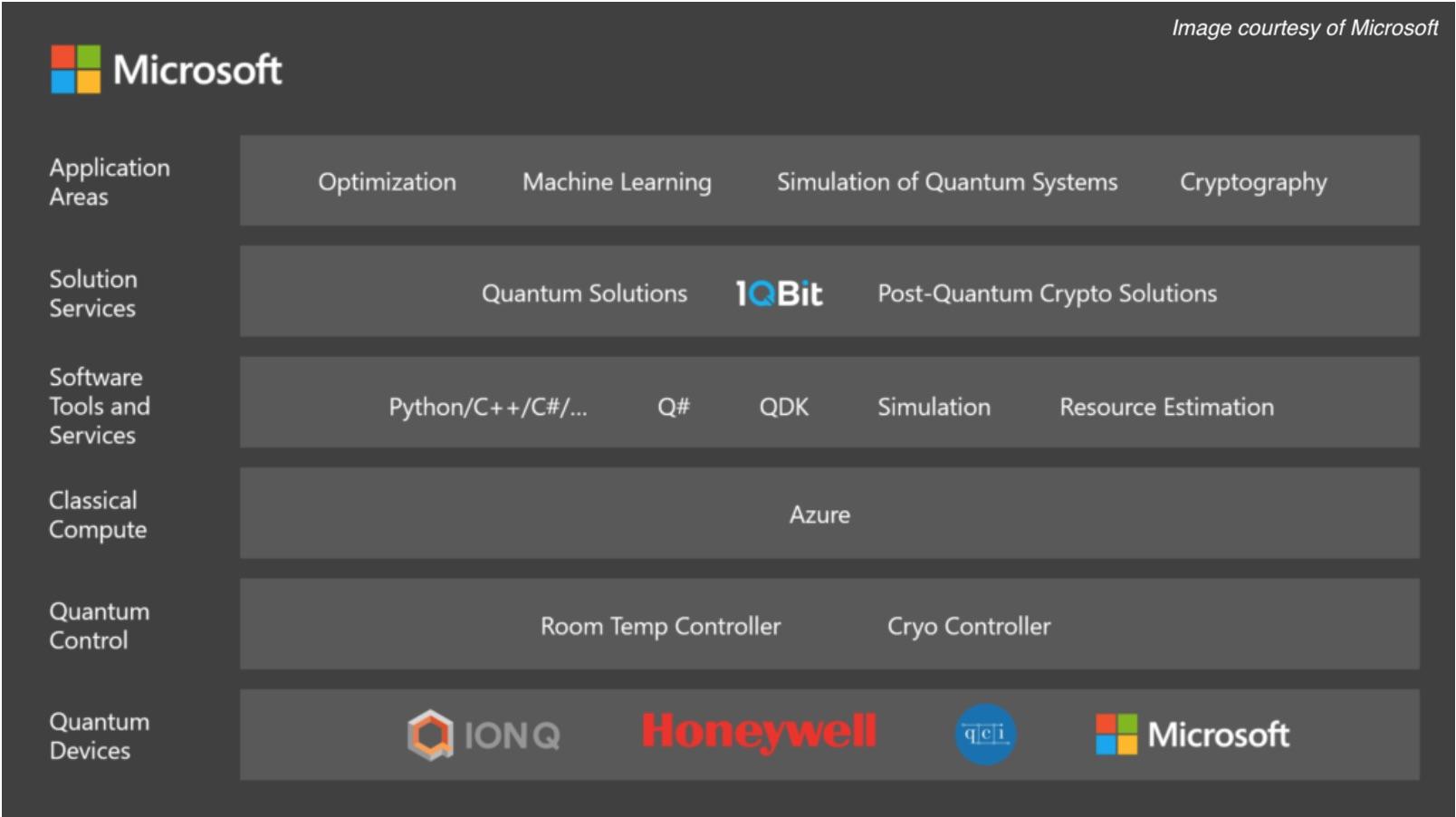 Microsoft Opens up Its Azure Quantum Platform for Public Preview