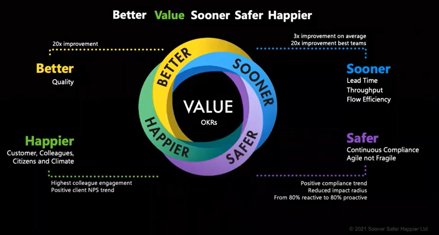 Deliver Better Value Sooner Safer Happier