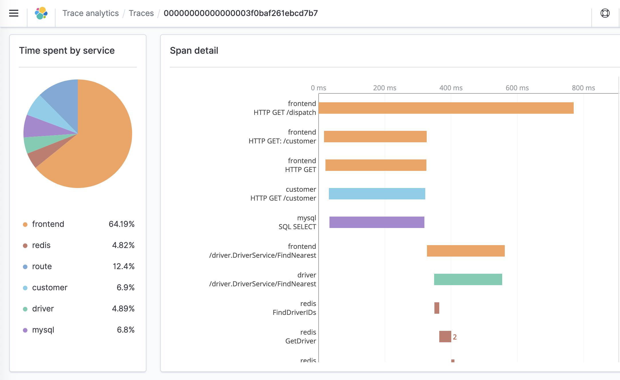 Trace Analytics Kibana interface within the Amazon Elasticsearch Service