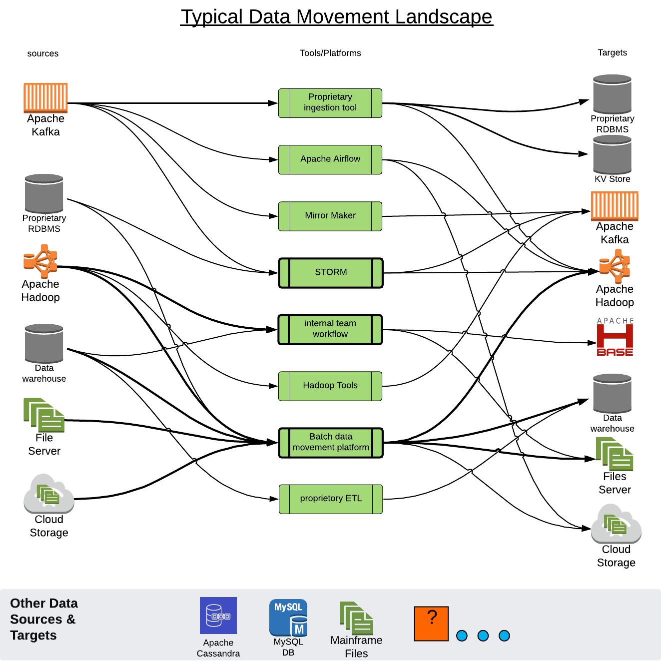 Data movement platform at PayPal