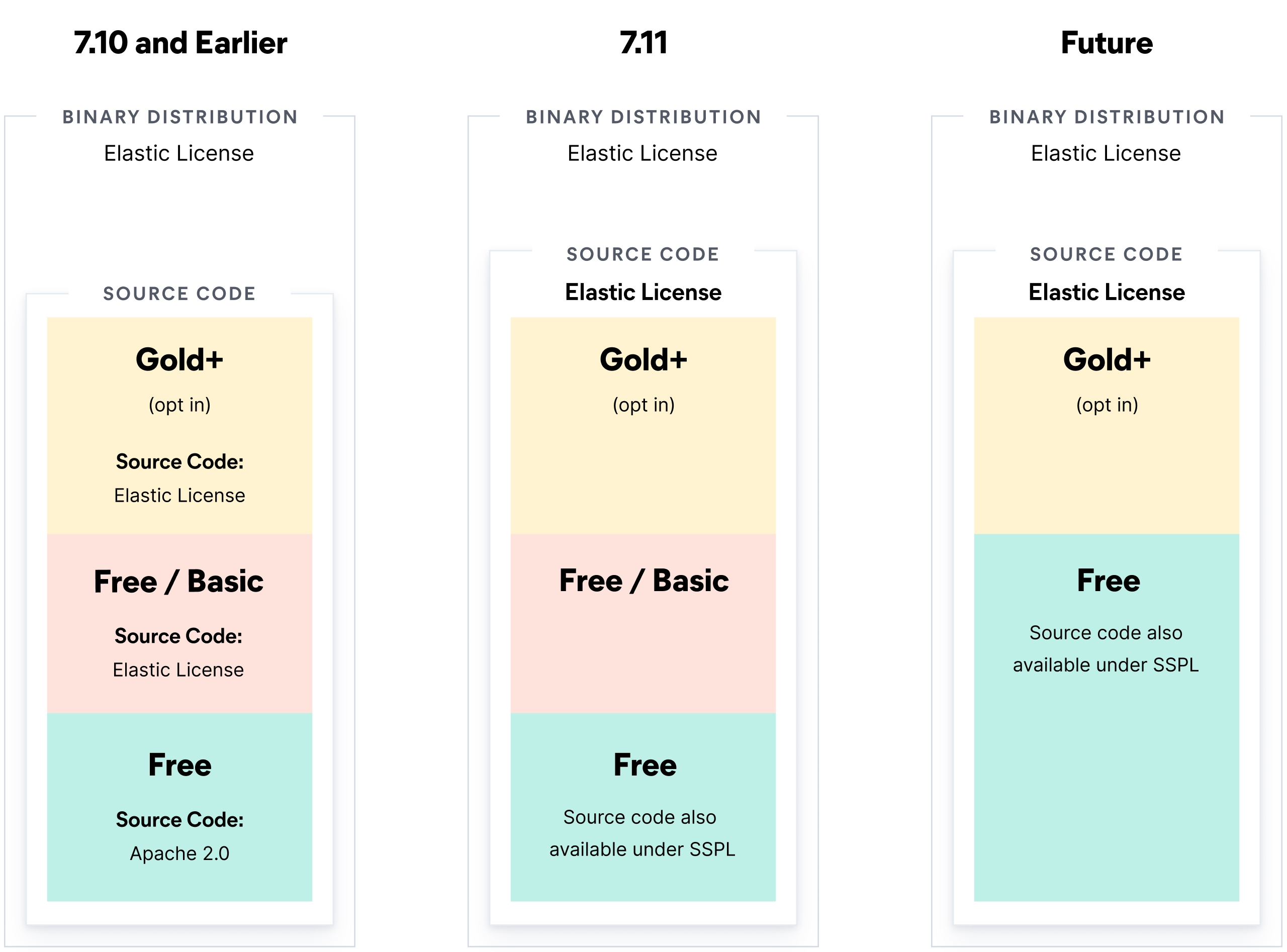Elastic licensing options by version
