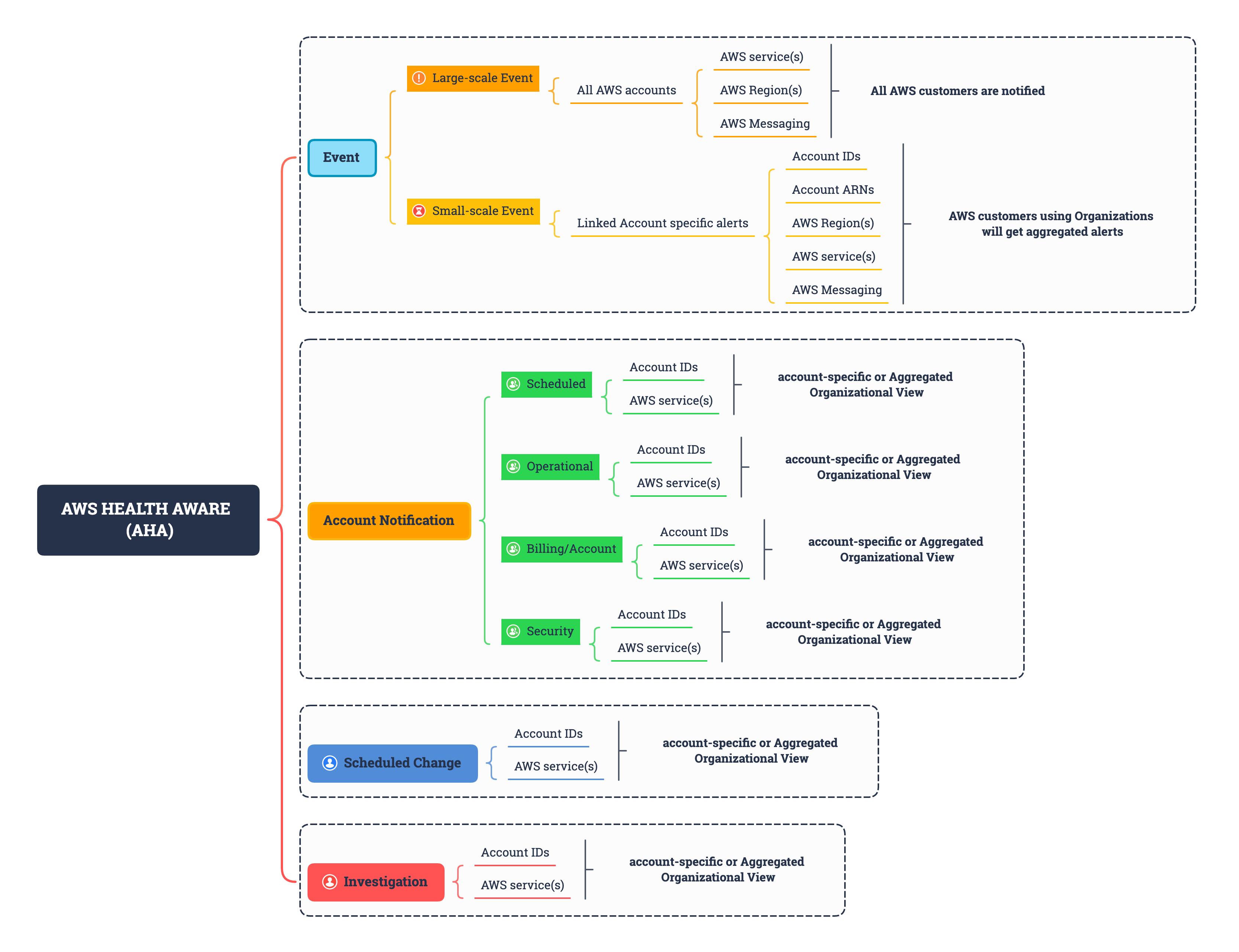 AWS Health Aware API events
