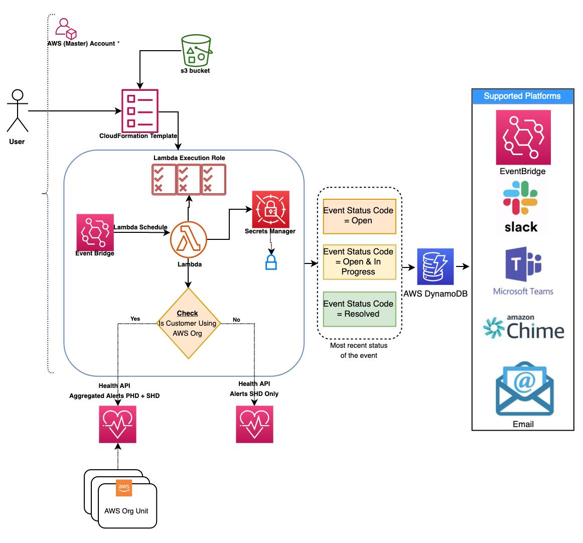 AWS Health Aware architecture