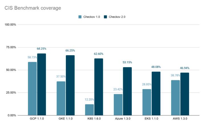 CIS benchmark coverage improvements with Checkov 2.0