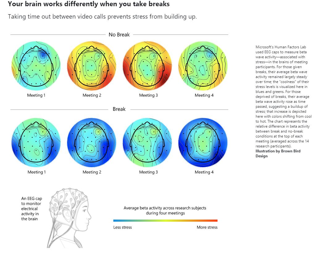 Microsoft Study Your brain works differently when you take breaks