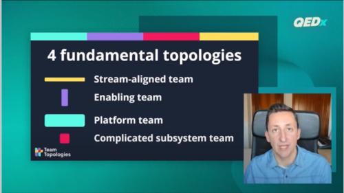 4 Fundamental Team Topologies