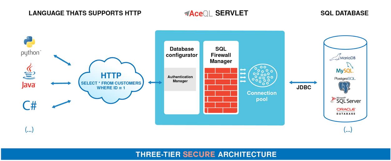 AceQL Architecture