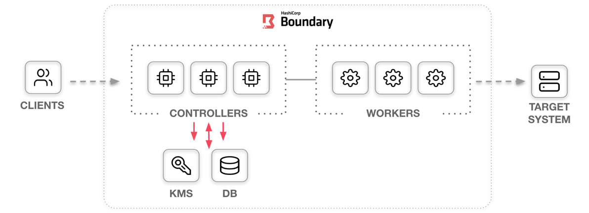 Boundary cluster architecture