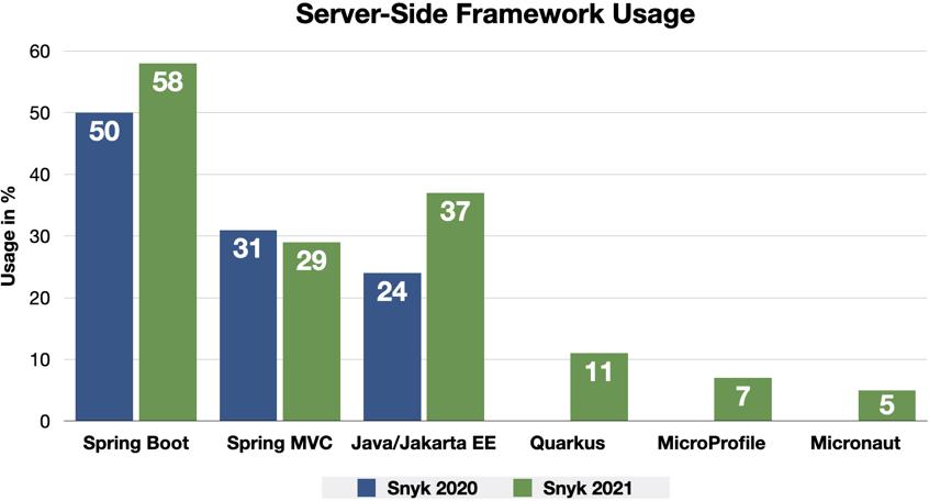 Uso del marco del lado del servidor