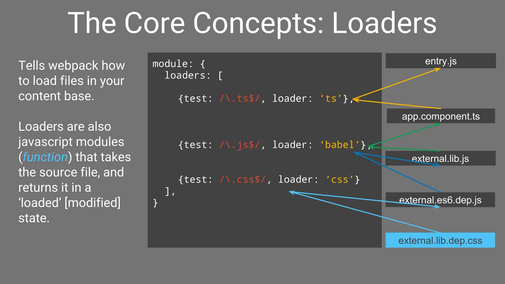 Webpack: The One Build Step to Rule Them All