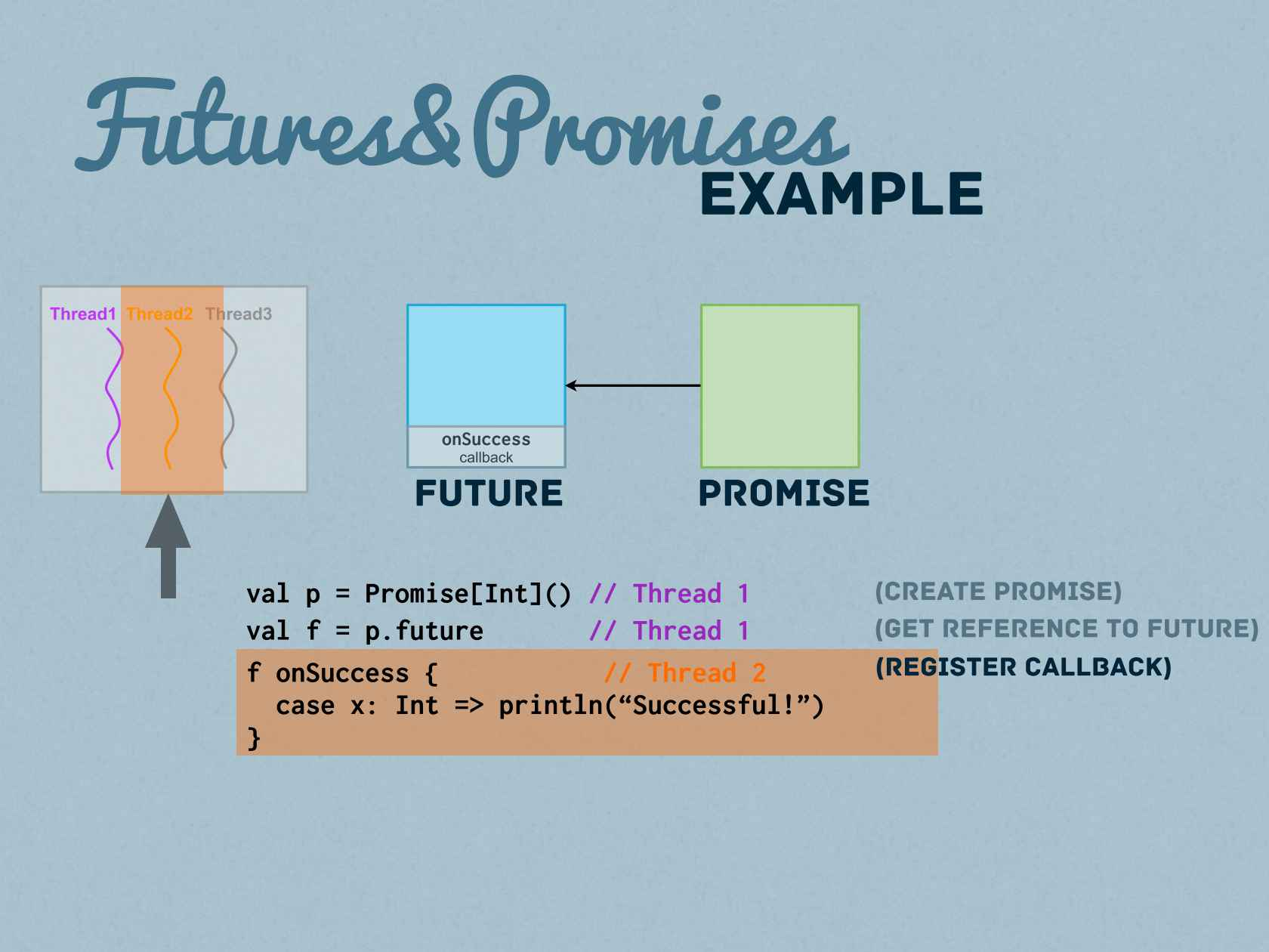 A Bright Future Full Of Promise Asynchronous Pipelines In Scala And