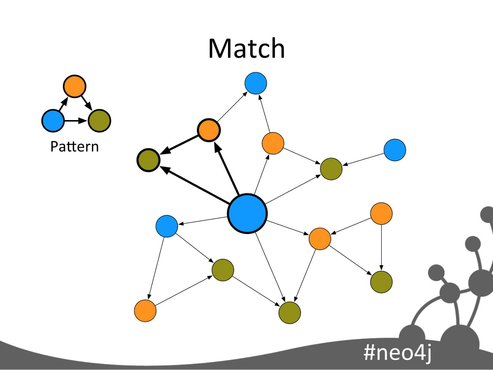 Tackling Complex Data with Neo4j