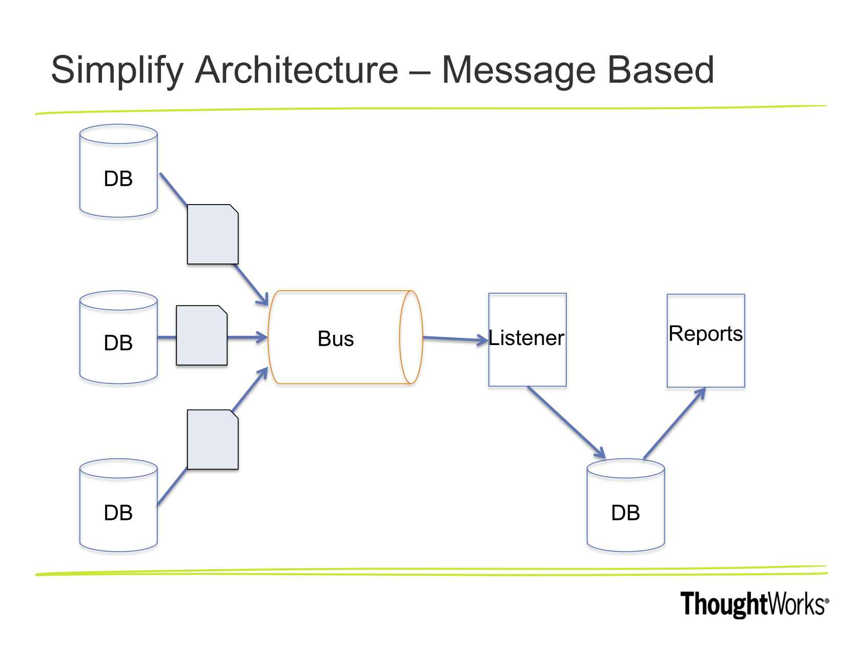 Lean Data Itecture Minimize Investment Maximize Value. Sponsored Content. Wiring. Data Warehouse Bus Architecture Diagram At Scoala.co