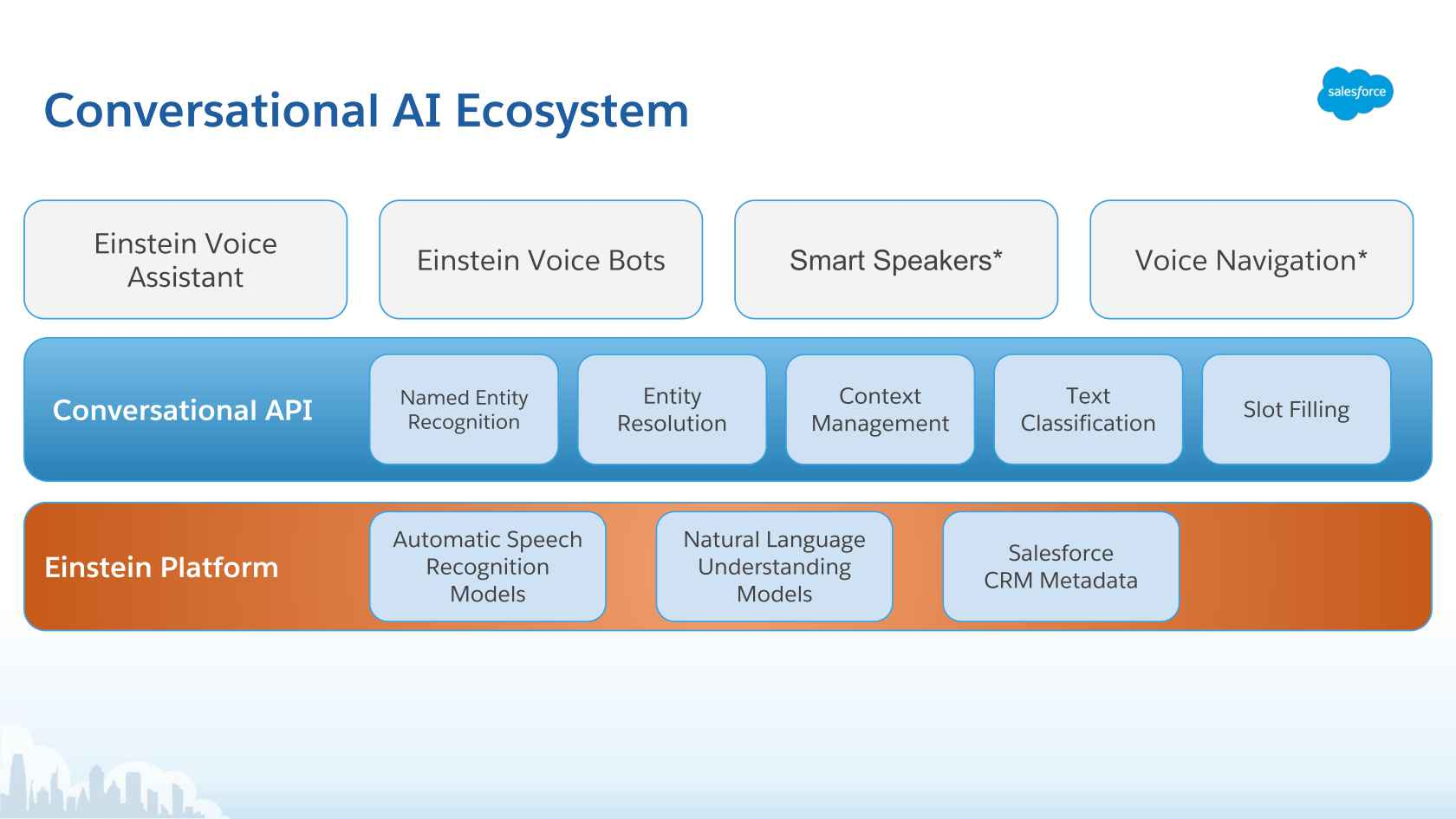 Building a Voice Assistant for Enterprise